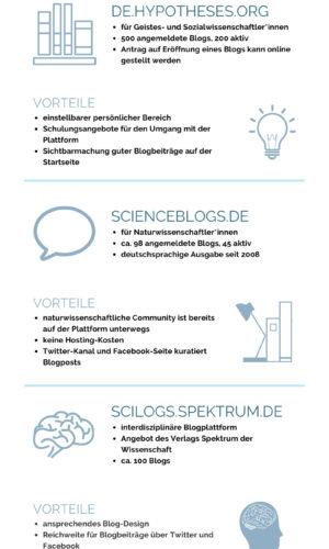 Wissenschaftliche Blogportale Infografik